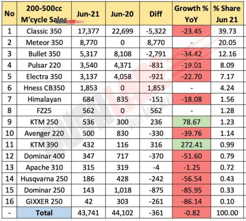 200cc-500cc Motorcycle Sales June 2021 vs June 2020 (YoY)