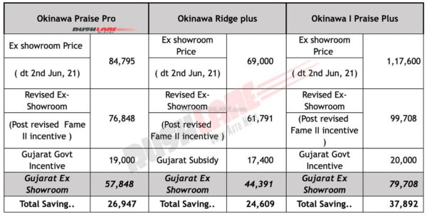 Okinawa Electric Scooter Prices - Gujarat