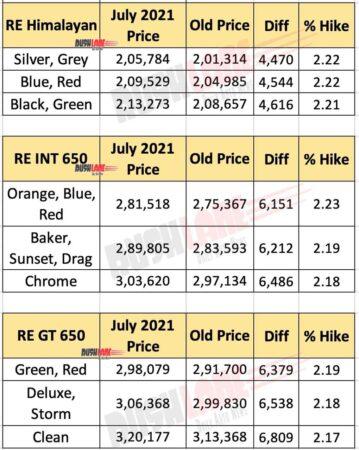 Royal Enfield Himalayan, 650 Twins Price - July 2021