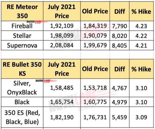 Royal Enfield Meteor, Bullet Prices - July 2021