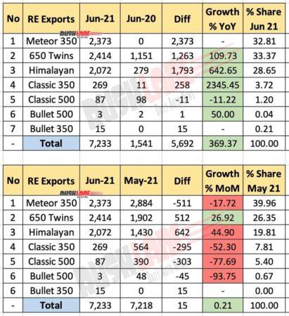 Royal Enfield Exports Breakup June 2021