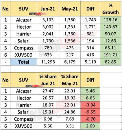 SUV Sales June 2021