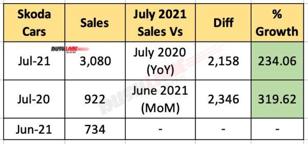 Skoda Sales July 2021