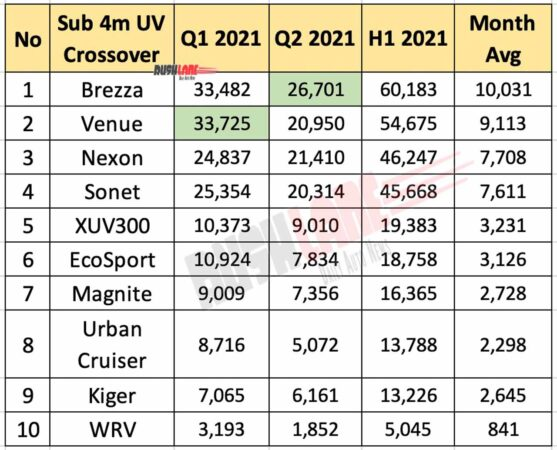 Top 10 sub 4m SUV crossovers in H1 2021