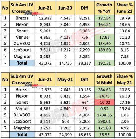 Tata Nexon vs Rival SUV Sales - June 2021