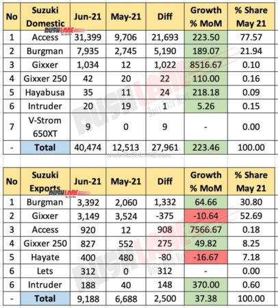 Suzuki India Sales and Exports June 2021 vs May 2021 (MoM)