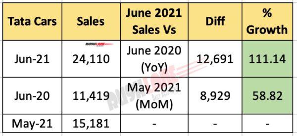 Tata Car Sales junio de 2021