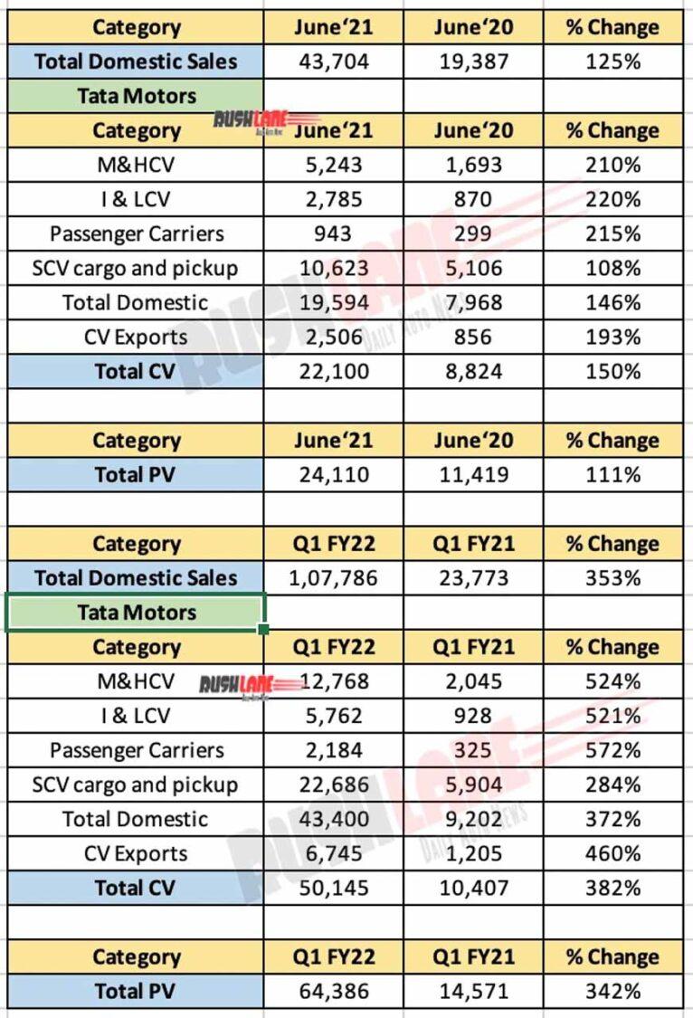 Ventas de Tata Motors - junio de 2021