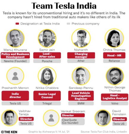 Tesla Team India