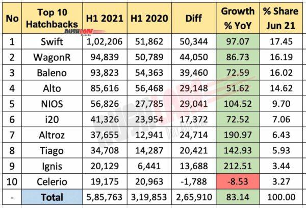 Top 10 Hatchbacks H1 2021