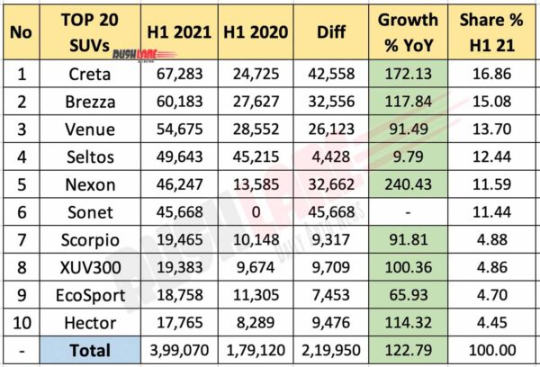 Top 10 SUVs - H1 2021