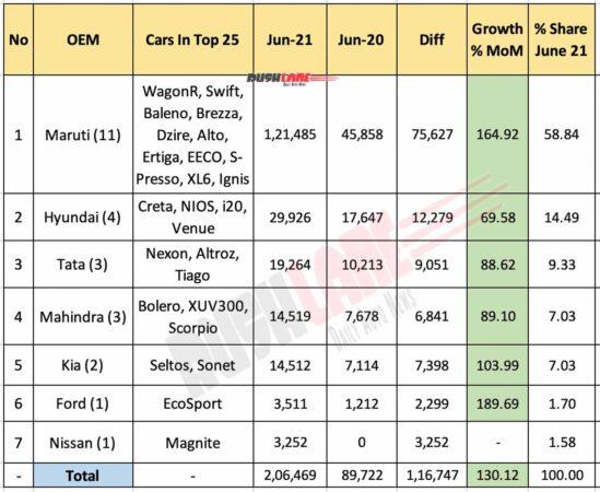 Top 25 car sales June 2021