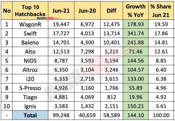Top 10 Hatchbacks - June 2021