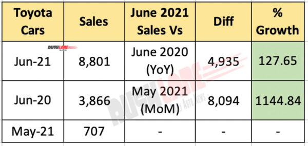 Toyota Car Sales June 2021