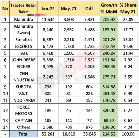 Tractor Retail Sales June 2021 vs May 2021 (MoM)