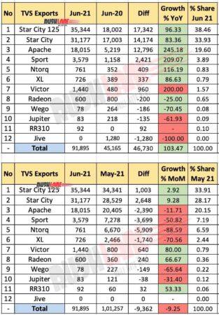 TVS Exports June 2021