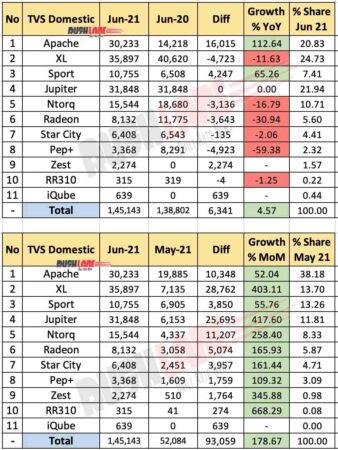TVS Domestic Sales June 2021