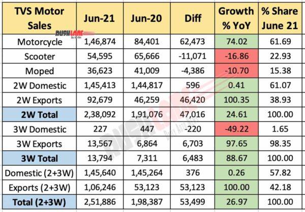 TVS Motor sales June 2021 vs June 2020 (YoY)