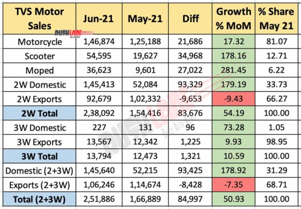 TVS Motor sales June 2021 vs May 2021 (MoM)