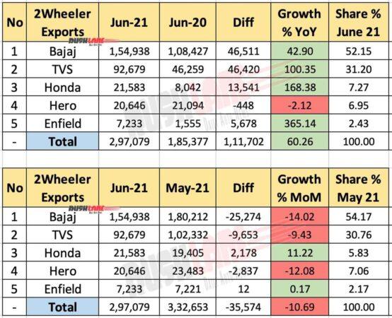 Two Wheeler Exports June 2021