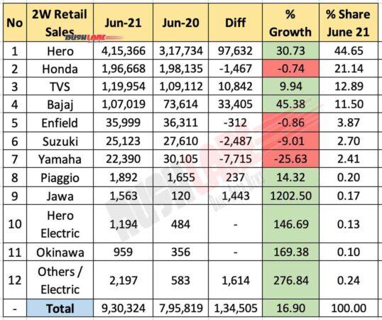 Two Wheeler Retail Sales June 2021 vs June 2020 (YoY)
