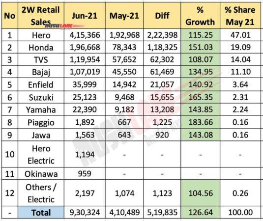 Two Wheeler Retail Sales June 2021 vs May 2021 (MoM)