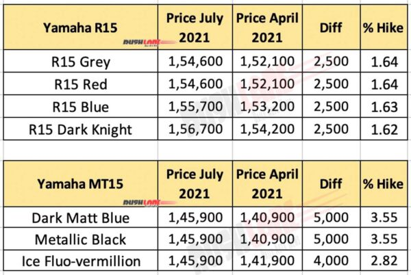 Yamaha R15 and MT 15 Prices - July 2021 vs April 2021