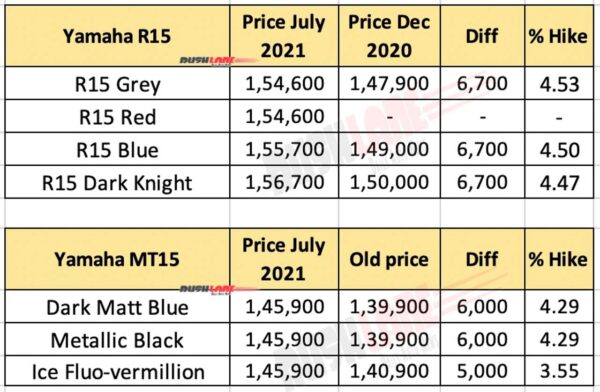 Yamaha R15 and MT 15 Prices - July 2021 vs Dec 2020