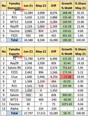 Yamaha India Sales and Exports June 2021 vs May 2021 (MoM)