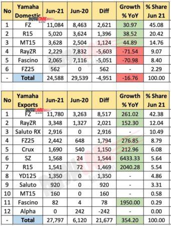 Yamaha India Sales and Exports June 2021 vs June 2020 (YoY)