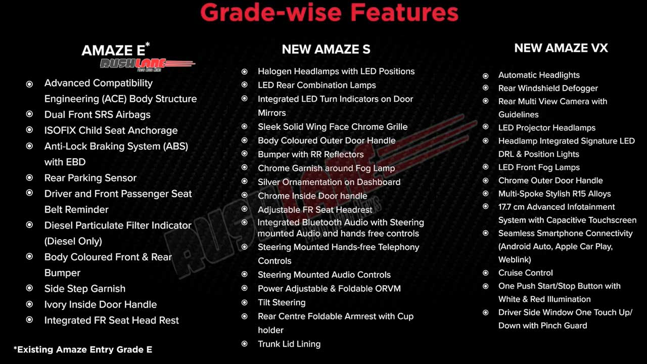 2021 Honda Amaze Variants and Features