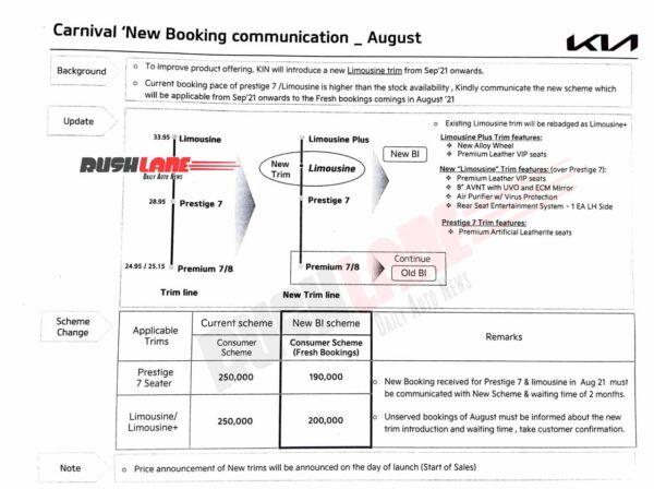 2021 Kia Carnival Details Leak
