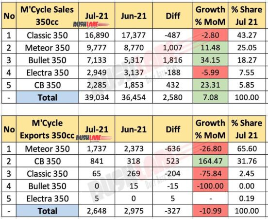 350cc Motorcycle Sales, Exports - July 2021