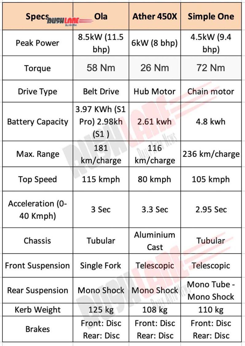Electric scooter comparison - Ather vs Ola vs Simple