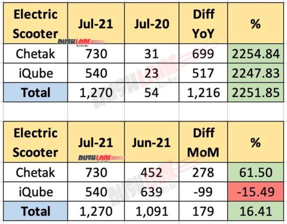 Bajaj Chetak vs TVS iQube Sales - July 2021