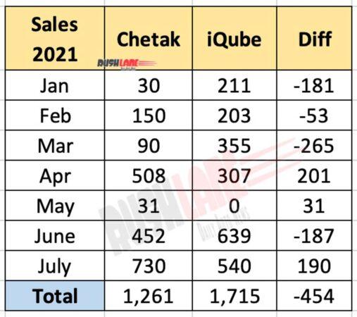 Bajaj Chetak vs TVS iQube Sales in 2021