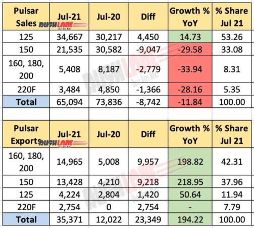 Bajaj Pulsar Sales July 2021 vs July 2020 (YoY)