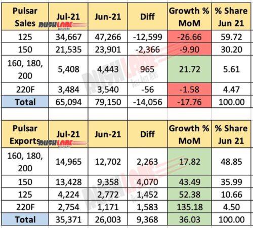 Bajaj Pulsar Sales July 2021 vs June 2021 (MoM)