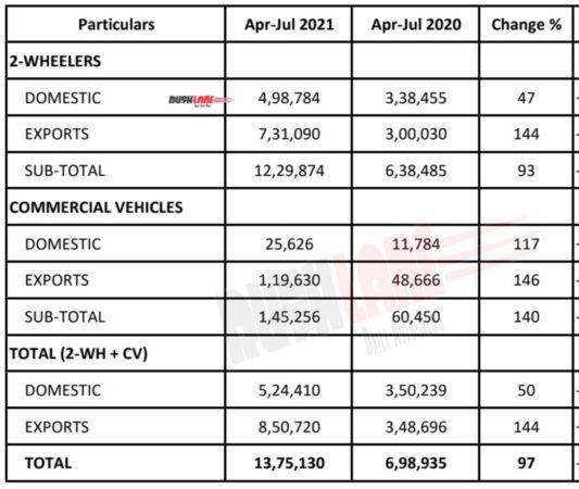Bajaj Sales July 2021