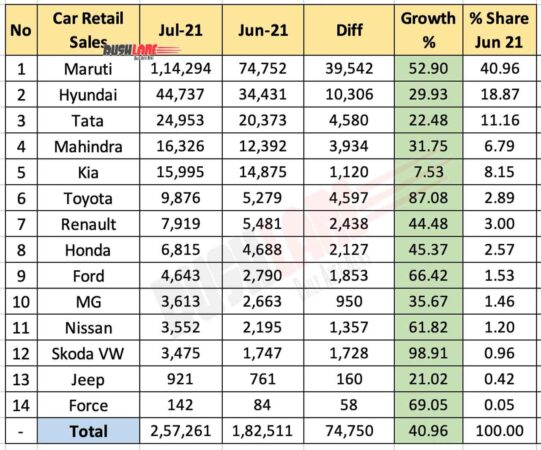 Sub 4m SUV Sales Jul 2021 vs Jun 2021 (MoM)