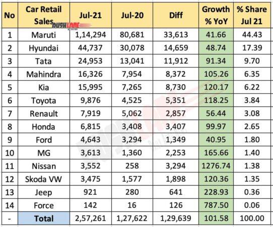 Car Retail Sales Jul 2021 vs Jun 2021 (YoY)