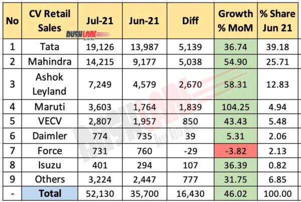 CV Retail Sales Jul 2021 vs Jun 2021 (MoM)