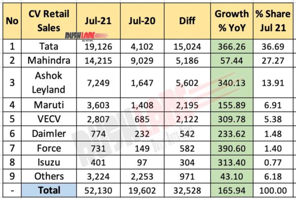 CV Retail Sales Jul 2021 vs Jul 2020 (YoY)