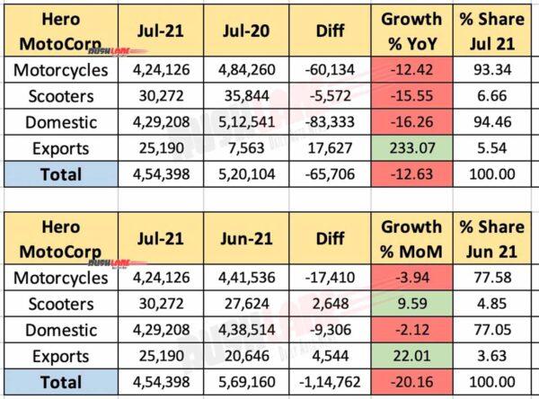 Hero MotoCorp Sales July 2021
