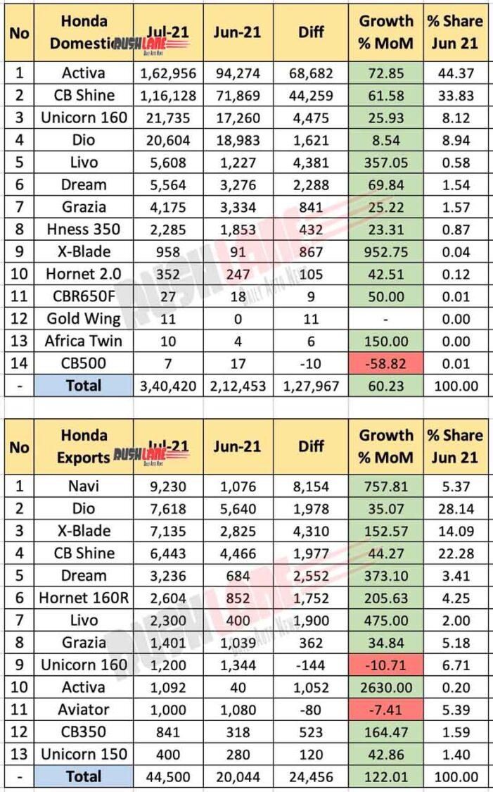 Honda Sales, Exports July 2021 vs June 2021 (MoM)