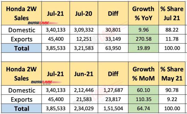 Honda Sales - July 2021