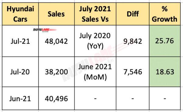 Hyundai India Sales July 2021
