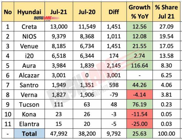 Hyundai Sales Breakup July 2021 vs July 2020 (YoY)
