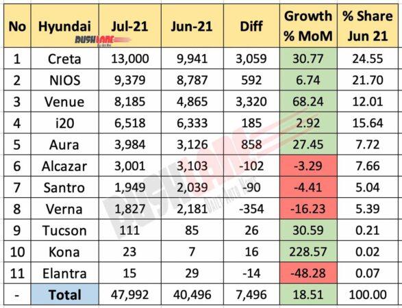 Hyundai Sales Breakup July 2021 vs June 2021 (MoM)