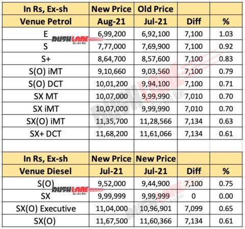 Hyundai Venue Price Aug 2021